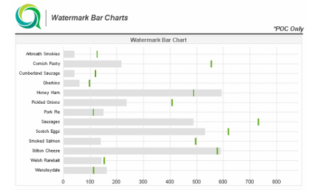 Qlikview Watermark Bar Chart